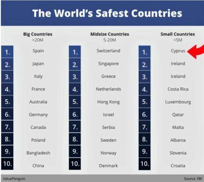جدول رتبه امنیت کشور قبرس