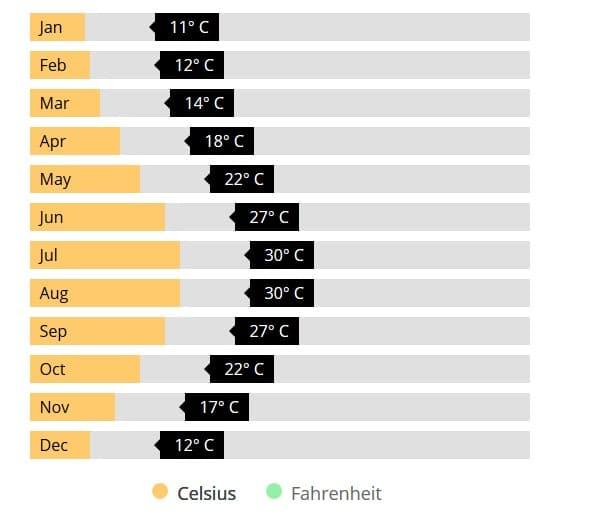 متوسط آب و هوای قبرس